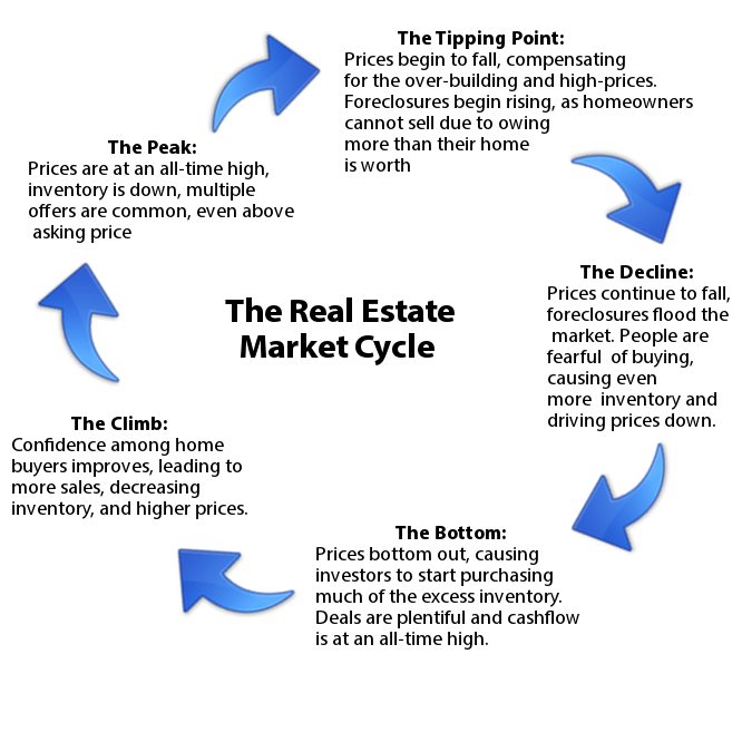 Top Real Estate Investment Strategies