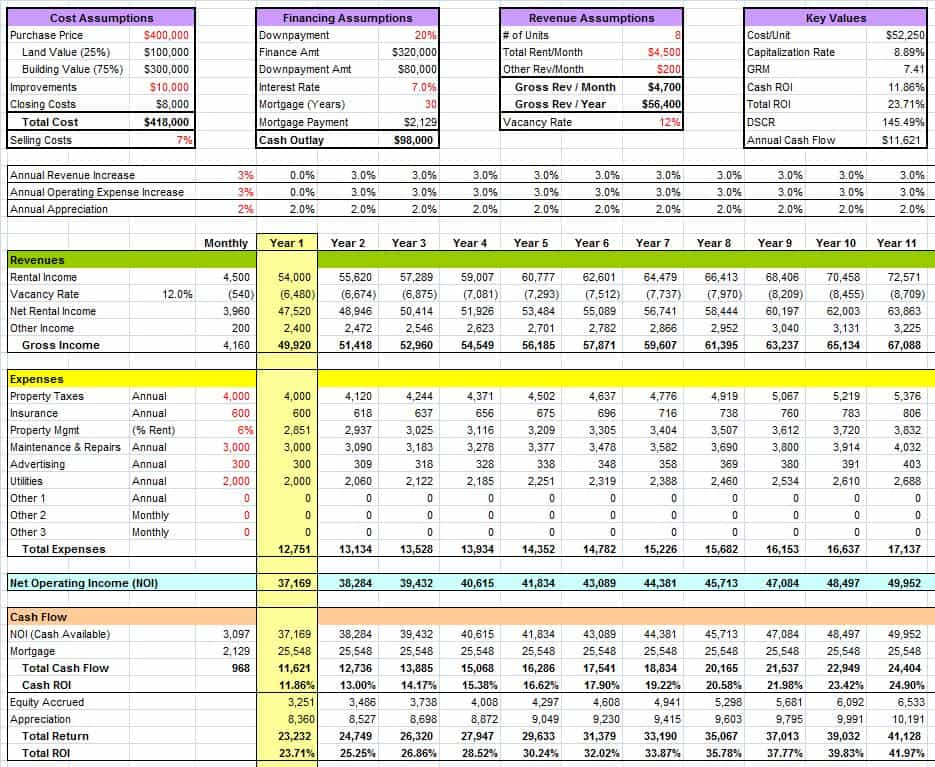 Printables Real Estate Investment Worksheet taking the mystery out of real estate not rocket for example here is a full financial analysis this particular property using spreadsheet