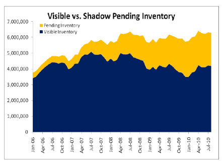 Shadow inventory vs. pending inventory chart
