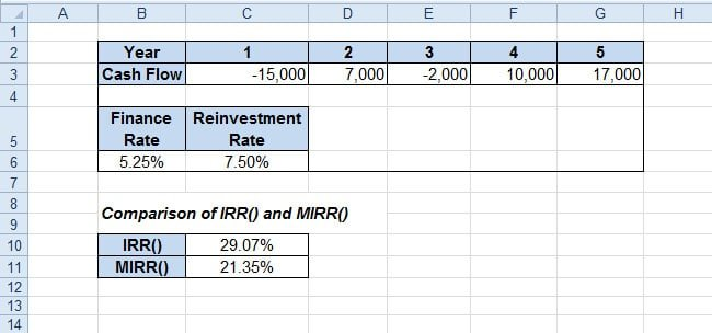 IRR() vs. MIRR()