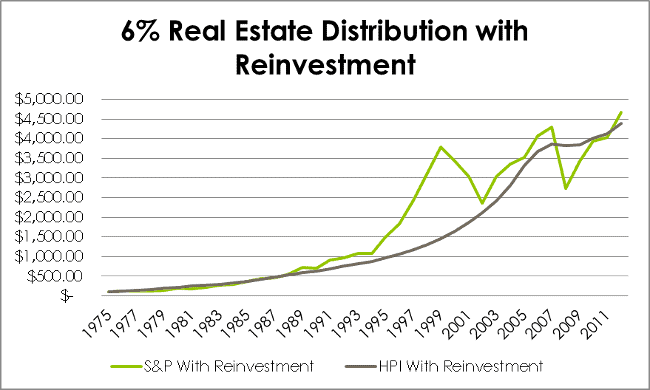 6% Distribution Reinvestment