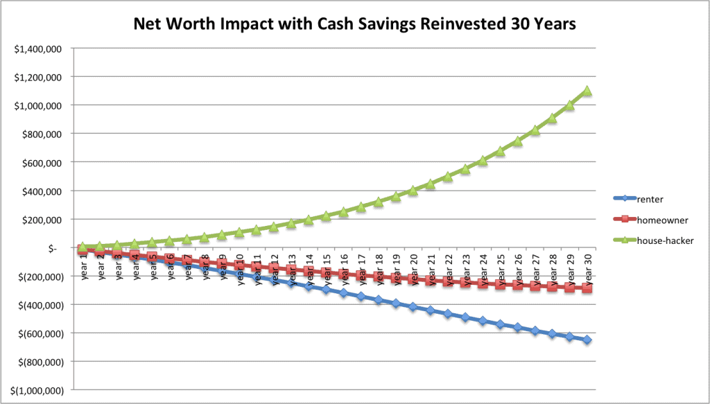 Net Worth Reinvested