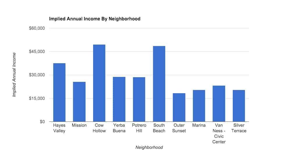 Airbnb_Income_By_Neighborhood