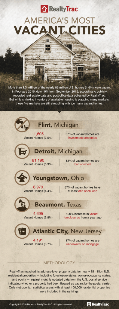Top 5 Most Vacant Cities