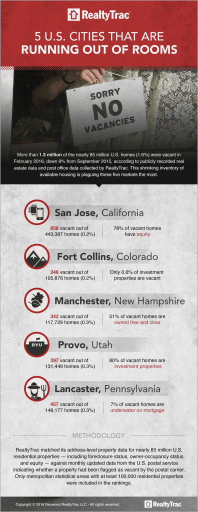 Top 5 Least Vacant Cities