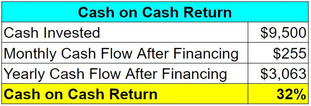 3-rental-sbs-cash-on-cash-return