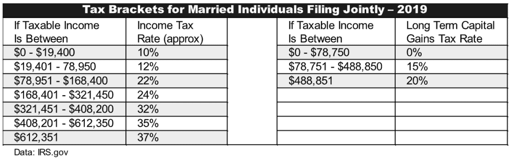 real estate tax brackets
