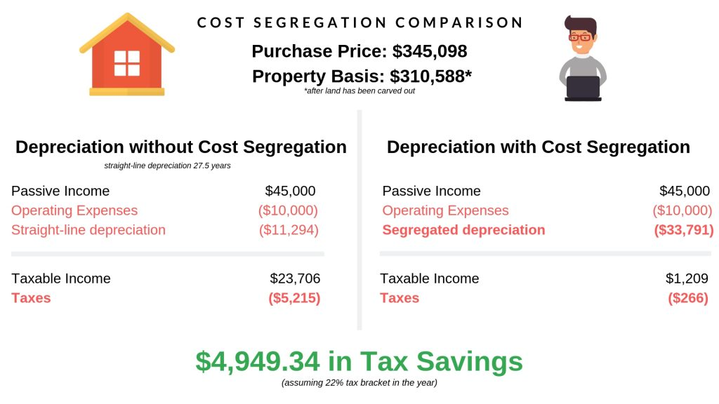 chart comparing depreciation with and without cost segregation