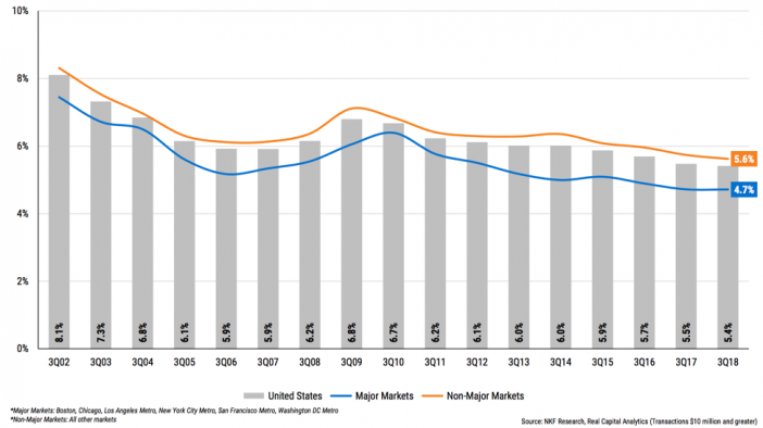 US Multifamily Cap Rate Chart e1552605851147
