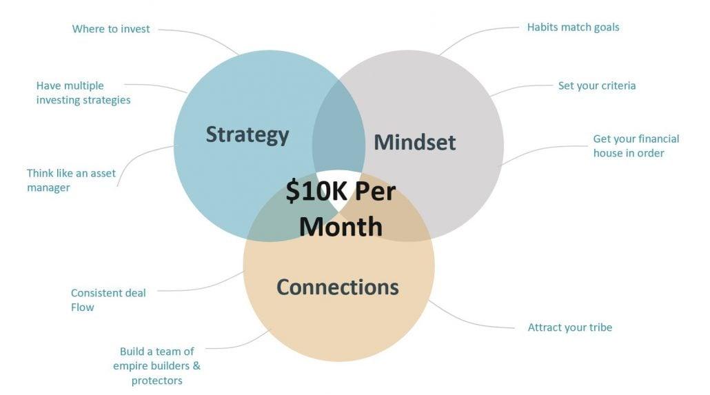 10k per month