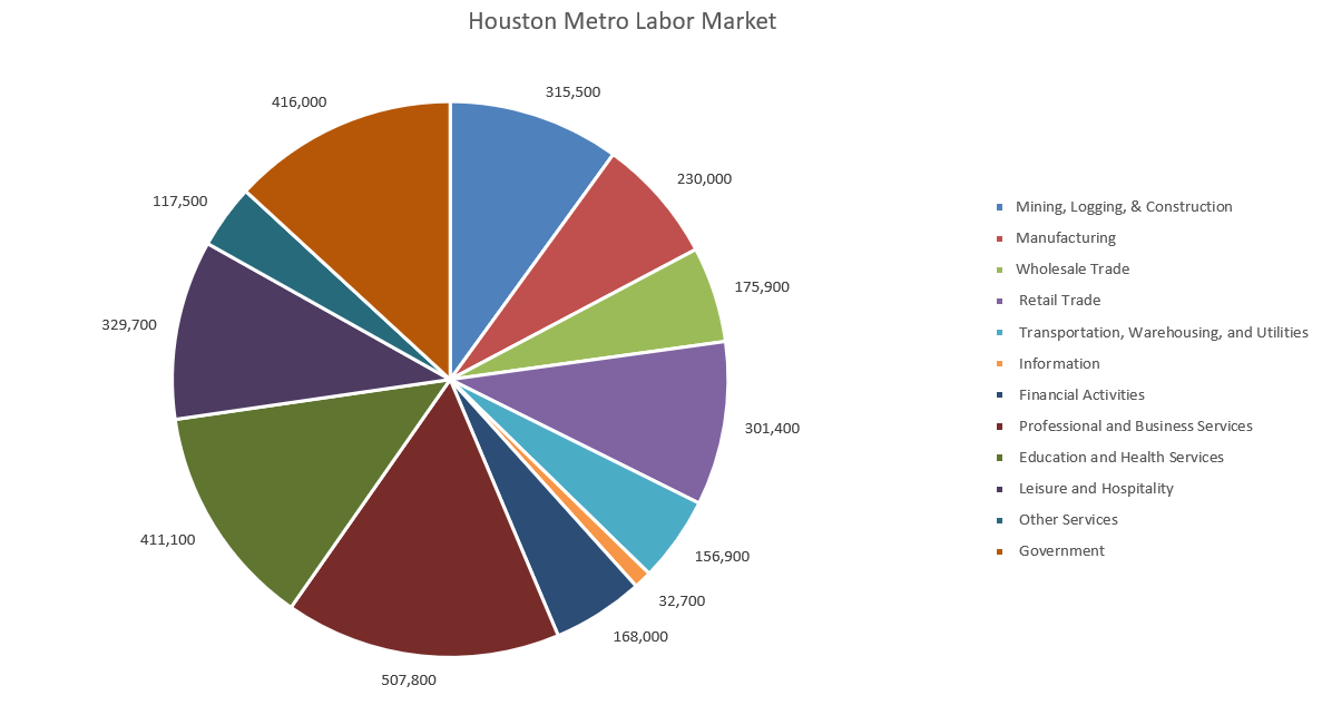 houston labor market