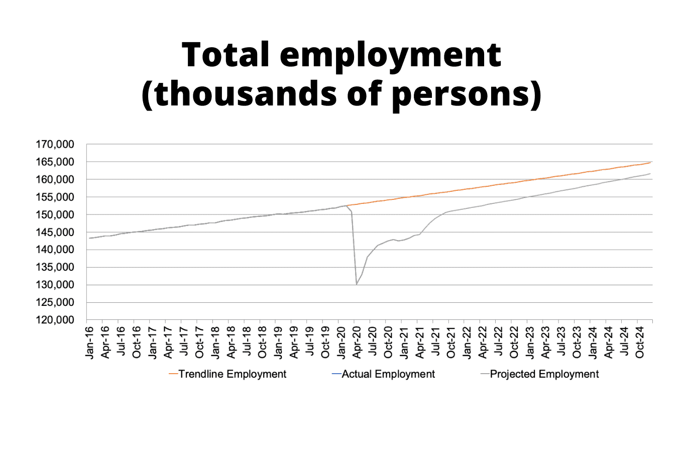 total employment 1