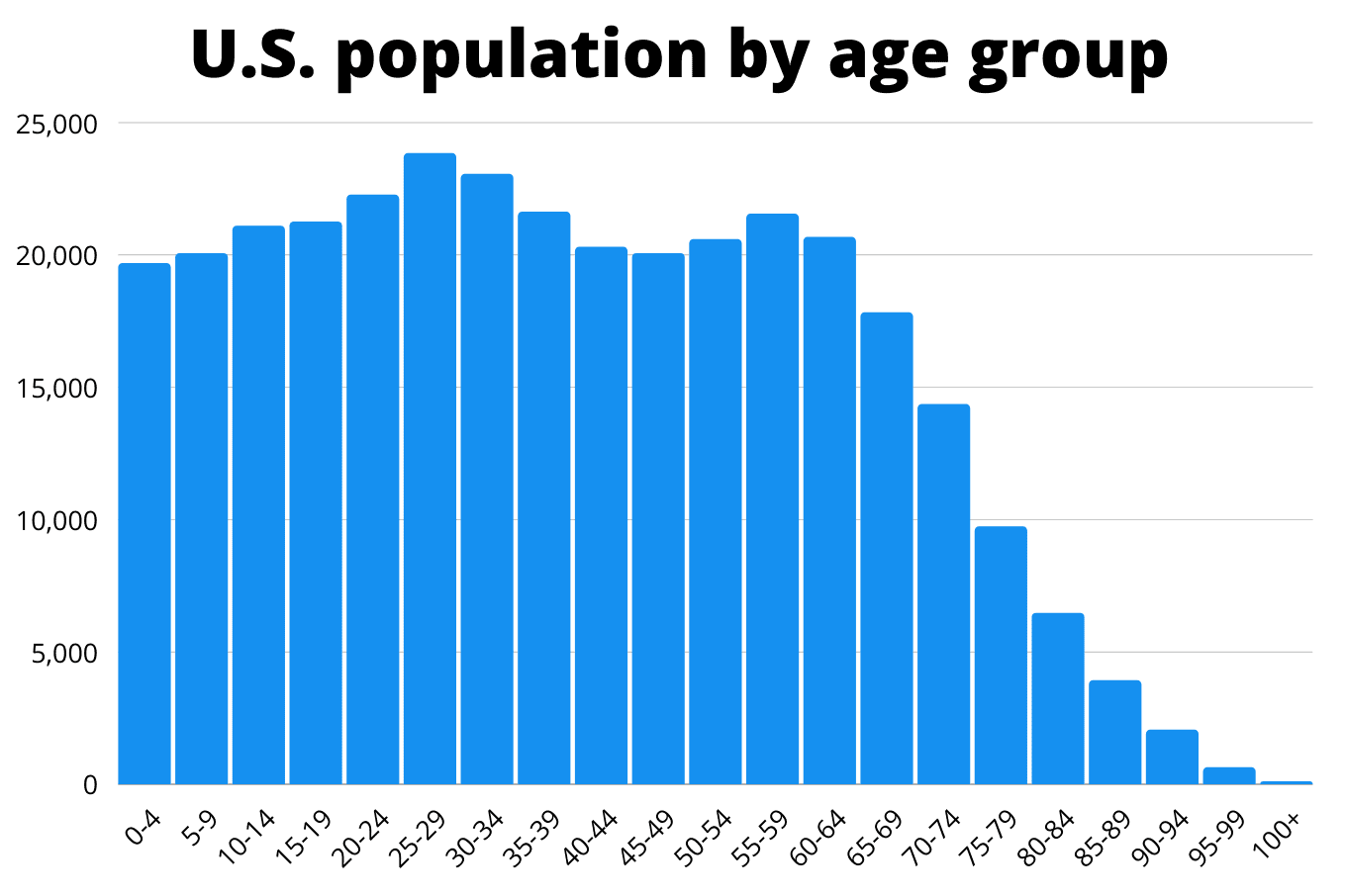 population age group
