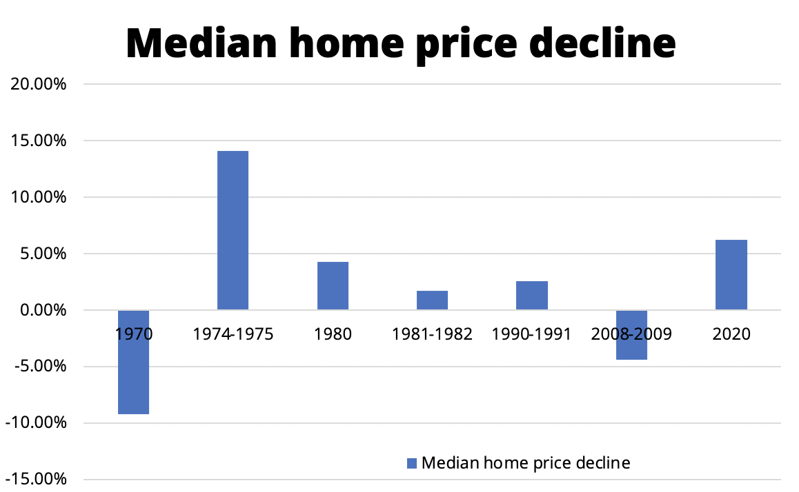 The average price of a house