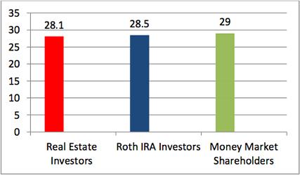Investors in Millions